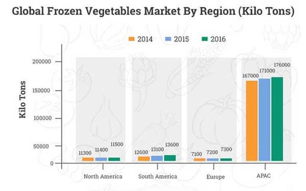 Frozen-Vegetable-Market-Research